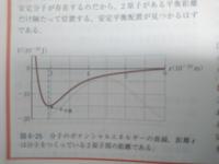 レナード・ジョーンズポテンシャルエネルギー関数について 教科書では一番エネルギーが小さいところがx平衡で2原子の距離と書いてありますが、そこは引き合う力が最大であってU=0の時のxの値が2原子の距離だと思ってしまうのですが何処の理解が間違っているのでしょうか?