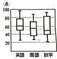 数学のデータの分析で 箱ひげ図の読み取りに関してです。 問題は、 全体の生徒の数は50人です。 50人に国語、英語、数学のテストを行って 箱ひげ図に表しました。(添付画像参照) 国語に関して、60点以下の生徒の数は最大および最小で何人いる可能性があるか。 という問題で、 答えは最大;37 最小;25 でした。 最小はわかったのですが、最大が理解できません。 26じゃないのでしょうか。 よかっ...