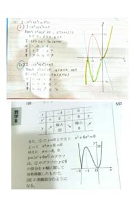 数Ⅱ微分の絶対値のグラフの問題で質問です。 y=|x³+6x²| のグラフを書くという問題で、私は下の画像のように絶対値の中身の正負を場合分けして解いたのですが、答えのグラフと違いました。  x≦-6、0≧xの範囲で...