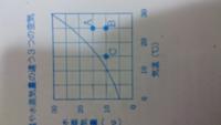 理科の質問です! この気温と飽和水蒸気量のグラフの問題です!  ABCの中で最も湿度が低い空気はどれですか、と聞かれているのですがその正解と解説をお願い致します!