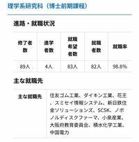 大阪府立大学理学系研究科の就職先なんですが、これらは良い就職先と言えますか?全然詳しくないので、教えて下さい。(写真は大阪府立大学ホームページから引用)