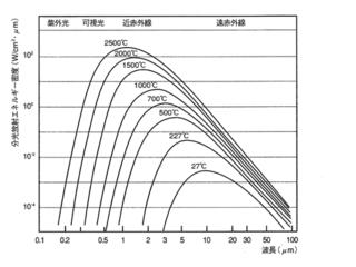 プランクの法則について。画像のようなグラフをエクセルで表す場合 ...
