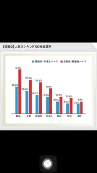 同志社大学と静岡大学どっちが、偏差値、就職、知名度など総合的に見て上ですか?国立厨さんよ( ´∀`)