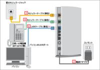 ヤフーADSLモデムの再利用方法について。  画像のタイプで上部に無線LAN送信機が差せるヤフーのADSLモデムが買い取りで余っています。 もう解約してNTTの回線断になっているのでADSL通信はできないのですが、(...