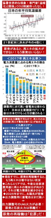 『猛暑、世界的な現象! 専門家「温暖化と関係」 日経』2018/7/22  → 記事より 「日本の1級河川の洪水が21世紀末には現在に比べ4倍に達する」 「温暖化の防止にはCO2などの排出量を削減する必要がある」...