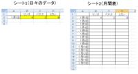 エクセル マクロで日々のデータを別シートの月間データに転記させたいです。  シート1に毎日その日その日のデータが出てきます。 (日が変われば日付もデータも更新されて変わります)  それをシート2の月間表の同じ日付の所に値の貼付をしたいです。 月間表の日付は縦(行)で、各項目は横(列)での表記になります。  添付の画像のような感じになります。 そんなに難しいマクロではないとは思...