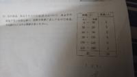 この度数分布表から中央値を求める方法を詳しく教えて欲しいです!お願いします