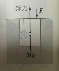 断面積S、質量Mの一端を閉じた円筒が、開口部を下にし、上端は水面に一致して鉛直に静止している。円筒には鉛直下向きに外力が加えられている。円筒の内部には気体が入っており、円筒の上端から内部の水面までの...