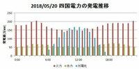 日本のすべての原発を廃炉にして代わりに地熱発電やを誘致すればいいのではないですか? 日本は火山大国なので地熱発電は有望です。日本は世界第3位の『地熱資源大国』です。 エネルギーミッ クスの考え方も、原発を抜きにして、火力、水力、地熱、バイオマス、太陽光、風力などのエネルギーを中心にすれば良いではないですか? またこのグラフを見ても太陽光が原発の代替が可能であることを否定する気ですか?
