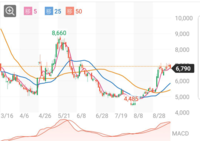 さてさて 株価チャートの日足予想は〜 このチャートは今後、どうなりやすいと予測出来ますか?   チャートは終盤は陰線続けていますが、 日々、底値を切り上げしてはきてました  チャートの最終日のロウソク足は ...