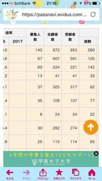 これはFランク大学の大阪国際大学の受験者と合格者なんですが、Fランク大学でも半分以上落ちるんですか…? 他のFランク大学見ても結構落ちてます。