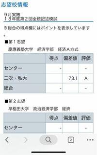 慶應義塾大学経済学部合格できますか?