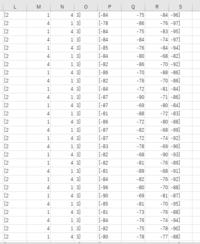 EXCELの並び替えの使い方について   センサから配列のデータとして画像のように L~Oの数字の配列とP~Sの数字の配列があります これらはそれぞれ配列の位置でペアの数字として 一列目を見ると 2の時はー84...