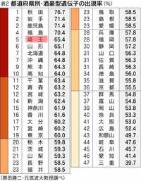 埼玉県に多いのは弥生系遺伝子?それとも縄文系遺伝子? 私は埼玉県の南部に住んでいます。  この地域は古来から渡来人が多く住んでいたと聞きました。  実際、中学校・高校の同級生は渡来系(弥生系)の容姿の人が多かった気がします。  ただその一方で、埼玉県はかなりの確率で酒豪型遺伝子(つまり縄文系遺伝子)を保有しているというデータもあります(添付画像をご参照下さい)。  渡来人の入植が多かった県南...