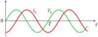 交流電源にスイッチを介してコイルを直列に接続した回路で、交流電源が0Vの時にスイッチを投入すると電流は最終的に電源に対して90度遅れた写真のような交番電流になるのでしょうか? Esinωt=Ldi/dt I(t)=Eco...