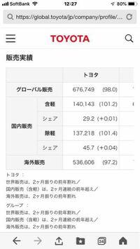 トヨタ自動車の販売台数の内、日本の割合がどの程度かを知りたいです この表からだと約3%くらいでよろしいのですか? よろしくお願いします