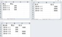 複数シート。日付を揃えて別シートに EXCEL2010 以下のように一つのブックにある二つのシートがあります。 これを「まとめ」のように日付を揃えて一つのシートにまとめたいのです。 教えてください。