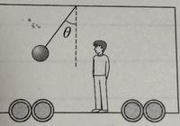 水平に等加速度直線運動をする電車内に、おもりが天井から糸で吊るされている。 図のように、電車内の観測者には、おもりは、糸と鉛直方向とのなす角がθとなる位置で静止して見えた。重力加速 度の大きさをgとする。  (1) 電車の加速度の大きさはいくらか。 この加速度で電車が走行しているとき、糸が切れたとする。  ma=mgtanθ a=gtanθ tanθ=a/g   授業を休...