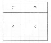 添付図のア・イ・ウ・エの4か所を、赤・黄・青・緑の色鉛筆で塗り分けます。ただし、隣同士は同じ色で塗らないものとします。このとき:  (1) 4色すべてを使う塗り方は全部で[a]通りあります。 (2) 4色から3色を選んで使う塗り方は[b]通りあります。  これを算数で解く場合、どのようにすればいいでしょうか? nPr,nCrなどは使えません。 特に(2)はOKケースとNGケースが絡...