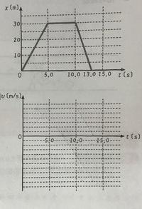 物理基礎の質問です。 この画像のx-tグラフから速度を求めv-tグラフを描く問題なんですが、v-tグラフをどう描けばいいかわかりません。v-tグラフの描き方を教えてください。