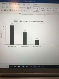 エクセルのグラフについて質問です。 写真は、エクセルで作ったグラフをワードに貼り付けたものなのですが、元々4つの棒グラフだったものをデータを編集して3つにしました。ですが、1番右の空白を消す方法がわか...