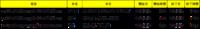 Outlookの会議開催について質問です。 画像のようなExcelの表をつかって会議開催の通知を流したいです。 宛先は通知を送信したい人 件名と本文はBとC列から また開始から終了までの通知もいれたいです できれ...