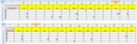 エクセルデータでSheet1 Sheet2の数字の比較がしたいです。 違う数字だけ色をつけたく、教えてください。  範囲はB3:AB200です  宜しくお願いします。