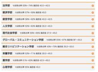 神戸学院大学の評価について。「wakatte.TV」(YouTubeのチャンネル)でNONSTILEの井上さんがオープニングコールしていますが、彼の出身大学は「神戸学院大学」だそうです。 で以下の大学ランキング表が正しいと...