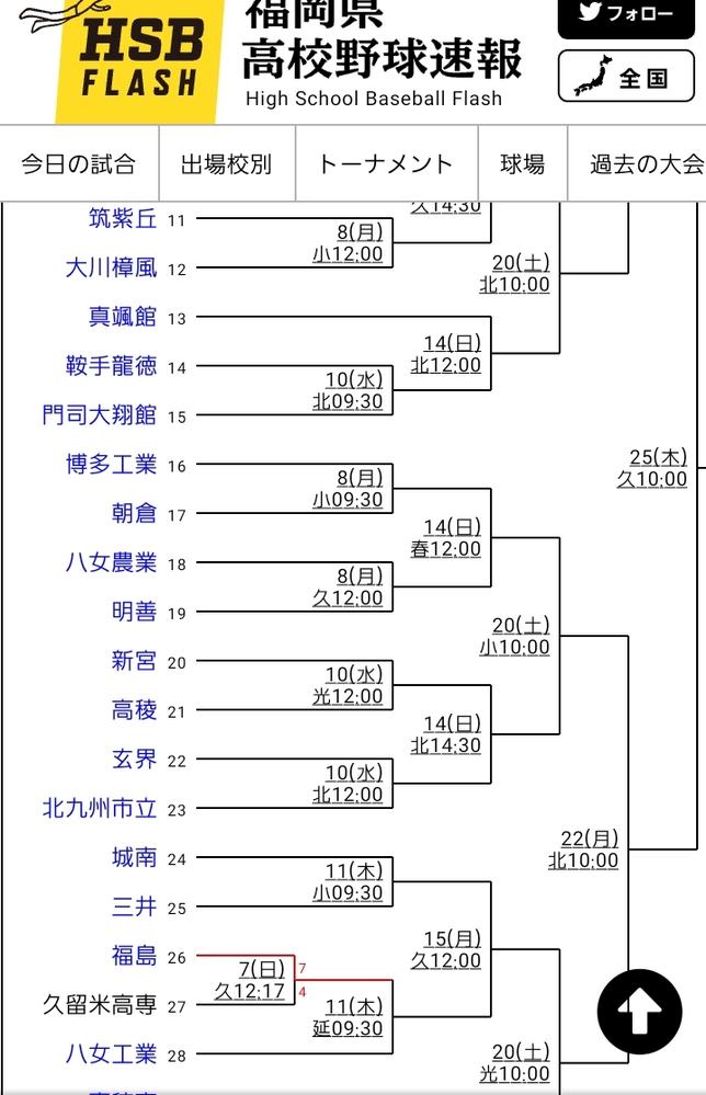 高校野球、福岡県大会のトーナメント表についてですが、13番の真颯館は何故3回戦からなのでしょうか?