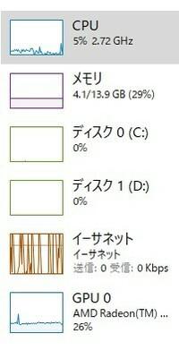 メモリ8GBから16GBに増設したらメモリ使用率増えましたYouTube動画見てますが8GBの時は使用率3.3GBでしたが16GBに増やしたら4GB超えるようになりました。