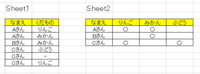 Sheet1のようなデータがあって 何らかの処理(数式?ピポットテーブル?マクロ?)をして Sheet2のように表に〇マークを付けたいです。 どうすればいいでしょうか。