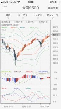 S&P500の今後の展開の予想を教えてください。下記のチャートはS&P500の週足です。 現在の相場の状況をどのように読み取れば良いか解説をお願いします。 今後の、1週間、1ヶ月、3ヶ月 先の見通しなども合わせて伺えますと幸いです。