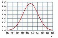この正規分布のグラフの平均値と標準偏差はどれぐらいだと思いますか?