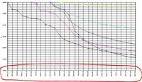 x軸が時系列のグラフの日付を項目と同じにしたい  エクセル2016です x軸が時系列のグラフを作成しているのですが、 軸を「時系列」で作成すると表示される日付が均等になってしまい要素の日付とズレてしまいます かといって「項目」で作成すると今度はグラフの幅が変わってしまい(要素間が均等になり)よろしくありません  画像のような時系列のグラフで、かつ表示(赤で囲った部分)だけ項目と同...