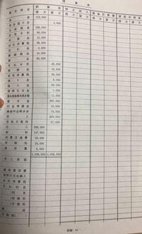 簿記です。 期末商品棚御高は¥12,000である。なお、売上原価は「売上原価」の行で計算。 この問題の解き方を教えてください。