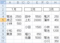 エクセルマクロ 空白を無視してデータが入っている最終行までをコピーしたい  添付画像を参照下さい。 A2:B2 に「1月」 D2:E2 に「2月」 G2:H2 に「3月」  それぞれの下に名前と数字のデータが入っています。  ただし、条件があり、  1、この質問では内容データは毎月入っておりますが、途中にあるはずの2月の内容だけすっぽり抜けていてデータがない、という事もあ...