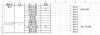 index関数とmatch関数の組合せについて  図のようにA1~D1に競技名~責任と記入し、以下に各項目を入力した表があります。競技名のセルはまとめてあります。 H列に「責任」に〇がある人の名前を飛ばし、G列に競技名を表示したく、(G3の鈴木さんの場合)以下のように関数を組みました。  =INDEX($A$2:$D$12, MATCH($H3, $A$2:$A$12,0), 1)...