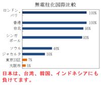 これは電線の地中化を怠った自民党の責任ですよね? 先進国では日本の電線地中化率は最低です。 ___________ https://headlines.yahoo.co.jp/hl?a=20190909-00010000-chibatopi-l12 【台風15号】千葉で63万軒停電 気温上昇もエアコン使えず 9/9(月)   9日未明にかけて暴雨風を伴った台風15号が直撃した千葉...