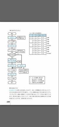 交換法アルゴリズムで上から2番目の「ループ選択 i>n-1」とはなにを示しているのでしょうか?