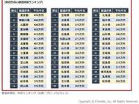 明治維新を起こして江戸幕府を転覆させた薩摩(鹿児島県)の平均年収は全国ワースト3位。薩長政権は地元を豊かにしなかったのでしょうか。東京都の差は年間160万円もあります。