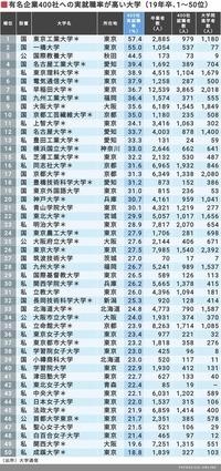 文系です。 明治大学と筑波大学と首都大学東京、就職が有利な順に解説してほしいです。有名企業400社就職率(有名400社就職者数÷卒業者数(院進学除く)なので国立だから私立だからという母数 人数の差は関係な...