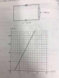 高校物理 コンデンサーの問題です ダイオードを次のように回路を接続する。このとき、ダイオードを流れる電流を求めなさい。なお、グラフはダイオードにかかる電圧と流れる電流の関係を示したものである。  回答、解法教えてください!