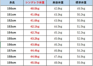 センチ 体重 158 理想