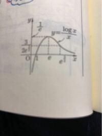 ある問題集でこのグラフでx軸は漸近線と書いてあったのですが、x=1でx軸に触れているので漸近線と考えることは出来ないのではないかと思いました。 自分の考えの間違っている所を教えて頂きたいですm(_ _)m