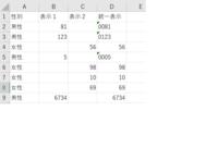 エクセル関数でご教示ください。A列には「男性」「女性」のどちらかが入力されています。B列には、A列が「男性」の場合のみ、1桁~4桁までの数字がランダムに入力されています。 C列には、A列が「女性」の場合のみ2桁の数字がランダムに入力されています。※B列は1桁~4桁までの数字があり、C列は2桁だけです。そこでD列には、A列が「男性」の場合は4桁統一で、A列が「女性」の場合は2桁統一で、TEXT...