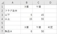 """エクセル 条件を複数指定するときのやり方を教えて下さい。  図のような表を作る予定です。 B7セルの値が、 B3以上B4以下の値にあるときは""""可"""", そうでないときは""""NG""""と表示させたい場合の式は =IF(AND(B7>=$B$3,B7<=$B$4),""""可"""",""""NG"""") だと思います。..."""