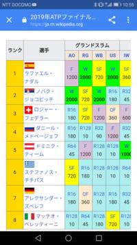 ズベレフ チチパス メドベージェフ ベレッティーニ 次代の「BIG4」最右翼ですか? みんな20代前半 身長190cm以上  ハチャノフ ガリン シャポバロフ アリアシム デミノー ルブレフ ジェレ ホルカシュ