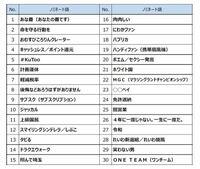 流行語大賞、納得出来ますか? あなたの番です ラグビー日本代表  上級国民