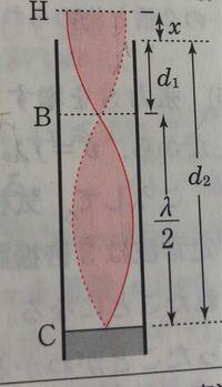 画像は定常波です。赤太線と赤点線が最大振幅を表していますが、この波は上と下のどちら向きに進んでいますか。