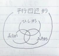 平行四辺形を全集合とし、正方形、長方形、ひし形のベン図書いたら、こうなりますか??